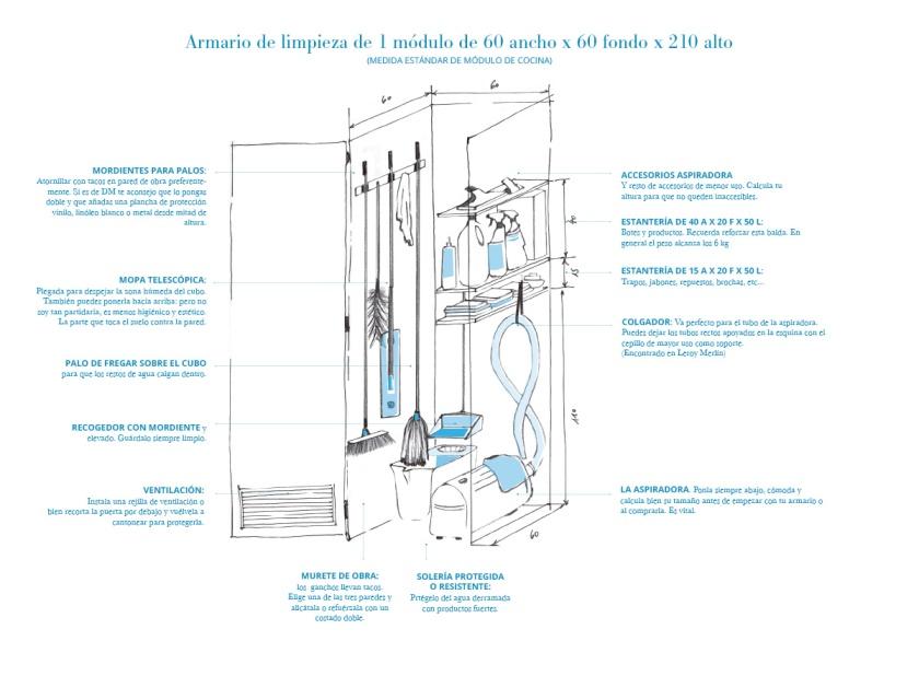 El armario de limpieza dise o e ingenier a piasweethome for Modulos de cocina medidas y precios
