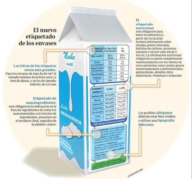etiquetado-alimentos-abc.es