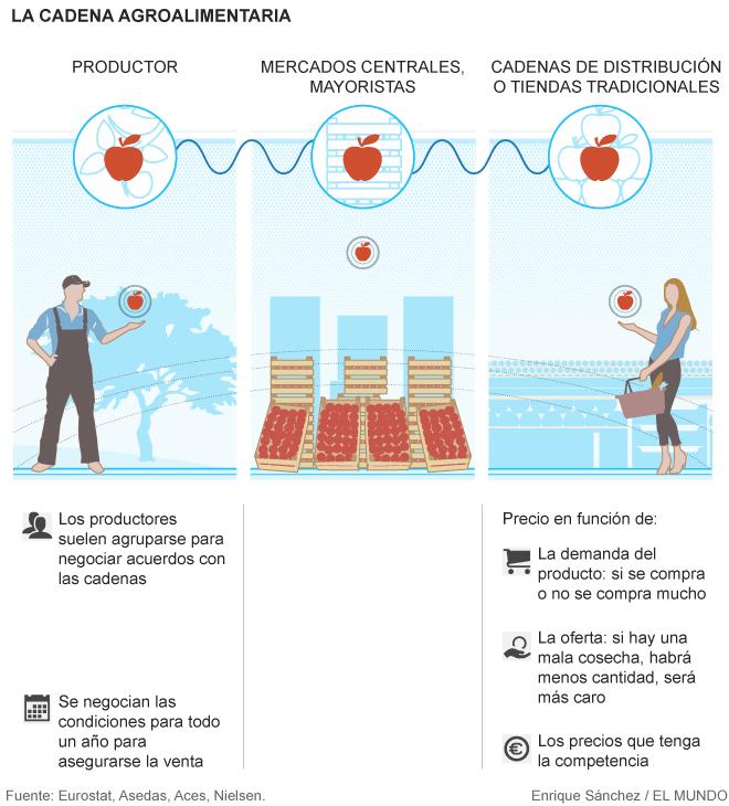 La cadena agroalimentaria. Foto: elmundo.es